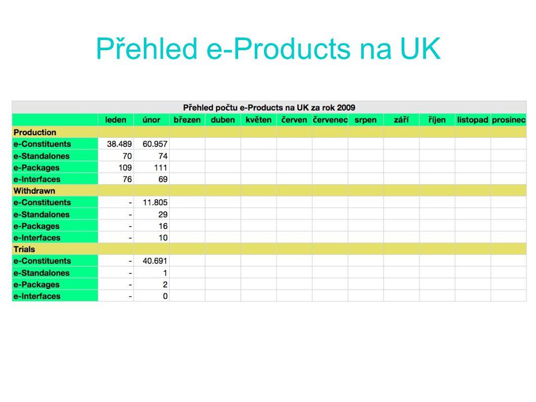 Přehled e-Products na UK