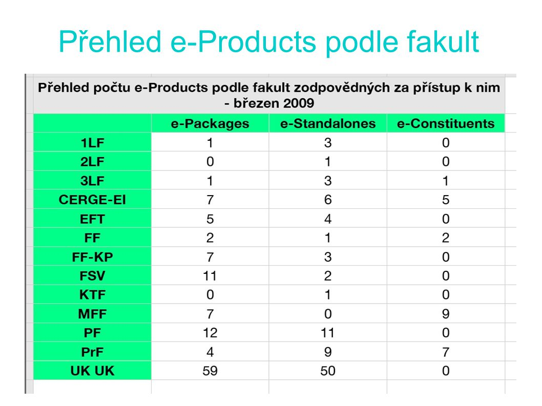 Přehled e-Products podle fakult