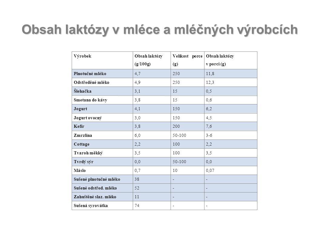 Obsah laktózy v mléce a mléčných výrobcích VýrobekObsah laktózy (g/100g) Velikost porce (g) Obsah laktózy v porci (g) Plnotučné mléko4,725011,8 Odstře