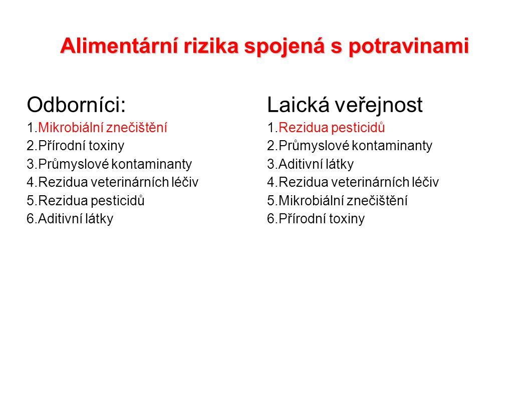Alimentární rizika spojená s potravinami Odborníci:Laická veřejnost 1.Mikrobiální znečištění1.Rezidua pesticidů 2.Přírodní toxiny2.Průmyslové kontamin