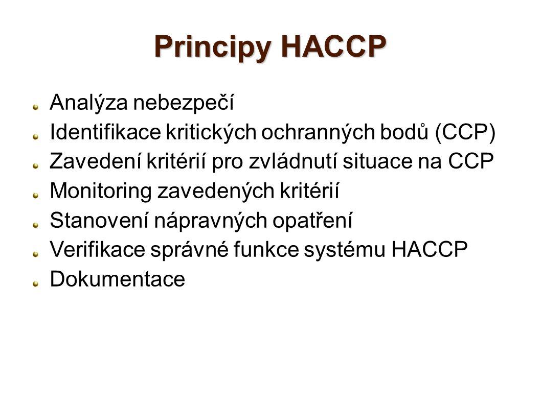Principy HACCP Analýza nebezpečí Identifikace kritických ochranných bodů (CCP) Zavedení kritérií pro zvládnutí situace na CCP Monitoring zavedených kr