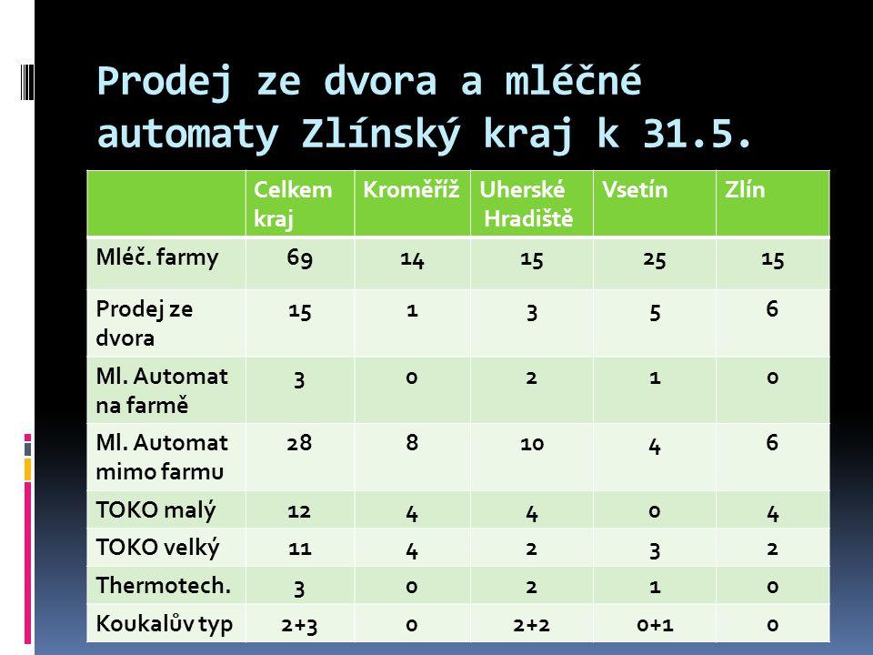 Jednotlivé typy mléčných automatů, které jsou v provozu ve Zlínském kraji  Koukalův typ (Koukal Osvětimany)  Thermotechnika (Újezd u Brna)  TOKO – jednotankové modely – basic (TOKO AGRI Rudice) plus super  TOKO – dvoutankové modely – plus super