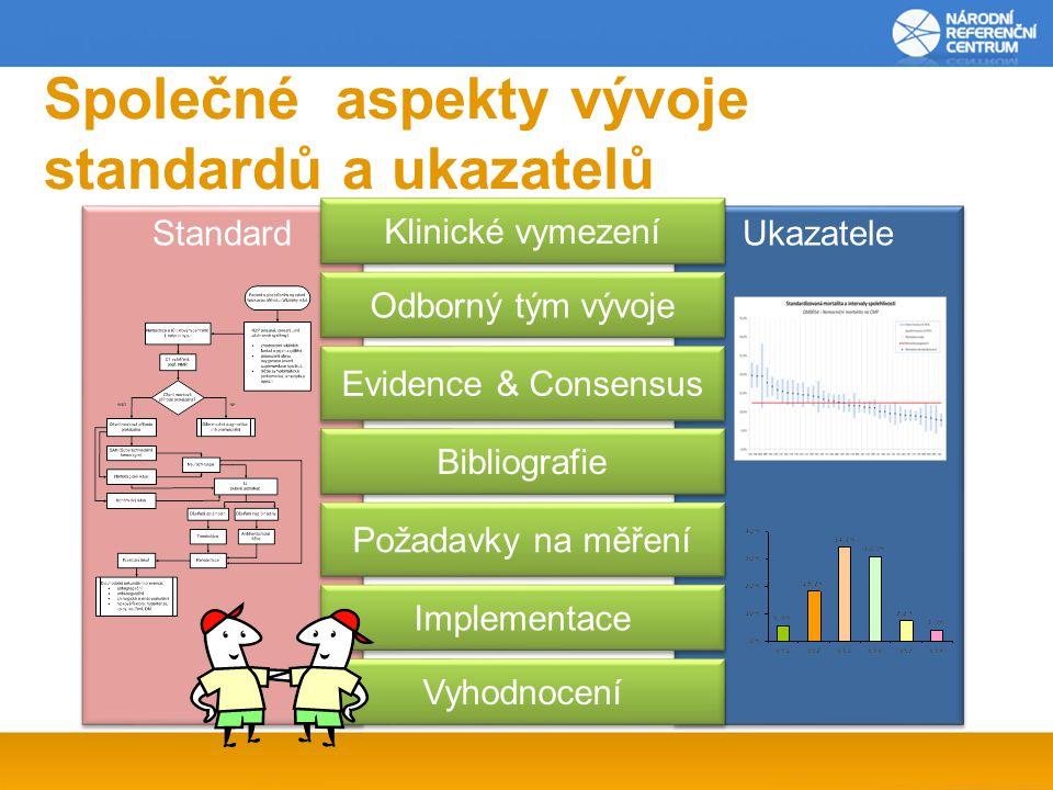 Společné aspekty vývoje standardů a ukazatelů Standard Ukazatele Klinické vymezení Požadavky na měření Vyhodnocení Odborný tým vývoje Evidence & Consensus Bibliografie Implementace