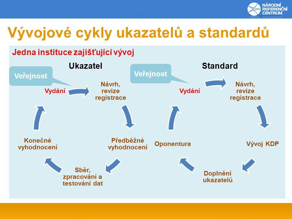 Jedna instituce zajišťující vývoj Vývojové cykly ukazatelů a standardů Návrh, revize registrace Předběžné vyhodnocení Sběr, zpracování a testování dat Konečné vyhodnocení Vydání Návrh, revize registrace Vývoj KDP Doplnění ukazatelů Oponentura Vydání UkazatelStandard Veřejnost