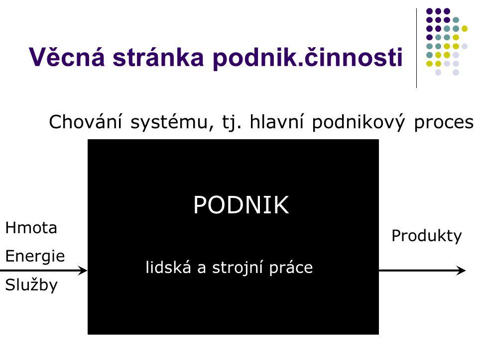 Věcná stránka podnik.činnosti Chování systému, tj. hlavní podnikový proces PODNIK Produkty Hmota Energie Služby lidská a strojní práce
