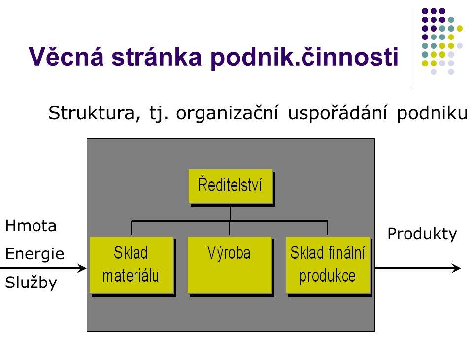 Věcná stránka podnik.činnosti Struktura, tj. organizační uspořádání podniku Produkty Hmota Energie Služby