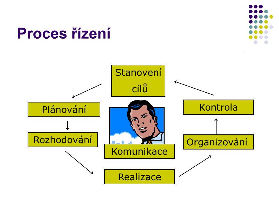 Proces řízení Plánování Organizování Stanovení cílů Realizace Rozhodování Kontrola Komunikace