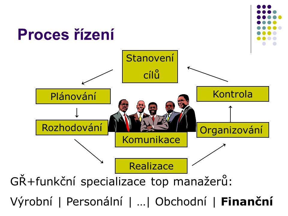 Proces řízení GŘ+funkční specializace top manažerů: Výrobní | Personální | …| Obchodní | Finanční Plánování Organizování Stanovení cílů Realizace Rozh