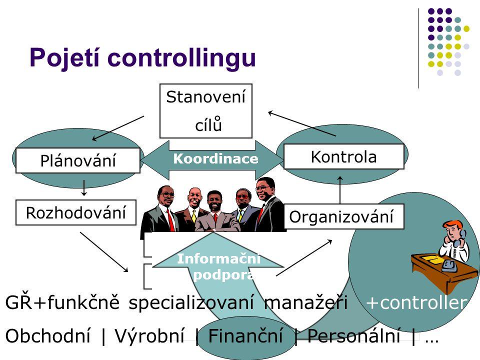 Komunikace Realizace Pojetí controllingu Plánování Organizování Stanovení cílů Rozhodování Kontrola +controller Koordinace GŘ+funkčně specializovaní m