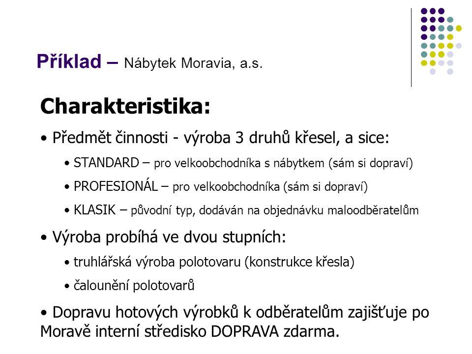 Příklad – Nábytek Moravia, a.s. Charakteristika: Předmět činnosti - výroba 3 druhů křesel, a sice: STANDARD – pro velkoobchodníka s nábytkem (sám si d
