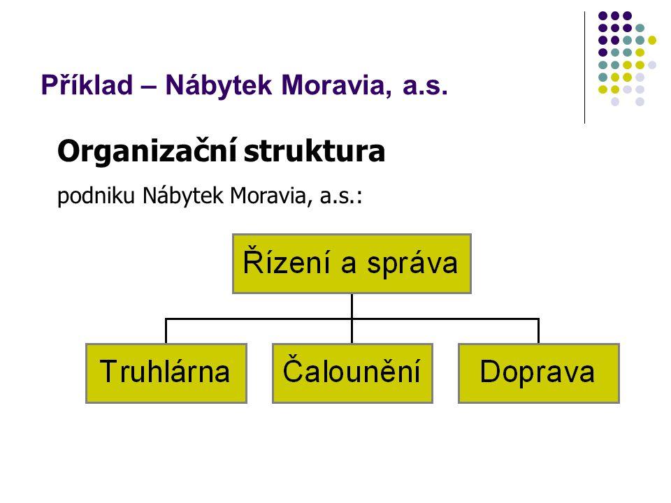 Příklad – Nábytek Moravia, a.s. Organizační struktura podniku Nábytek Moravia, a.s.: