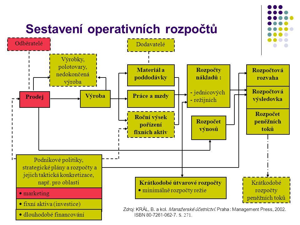 Sestavení operativních rozpočtů Zdroj: KRÁL, B. a kol. Manažerské účetnictví. Praha : Management Press, 2002. ISBN 80-7261-062-7. S. 271. Odběratelé P