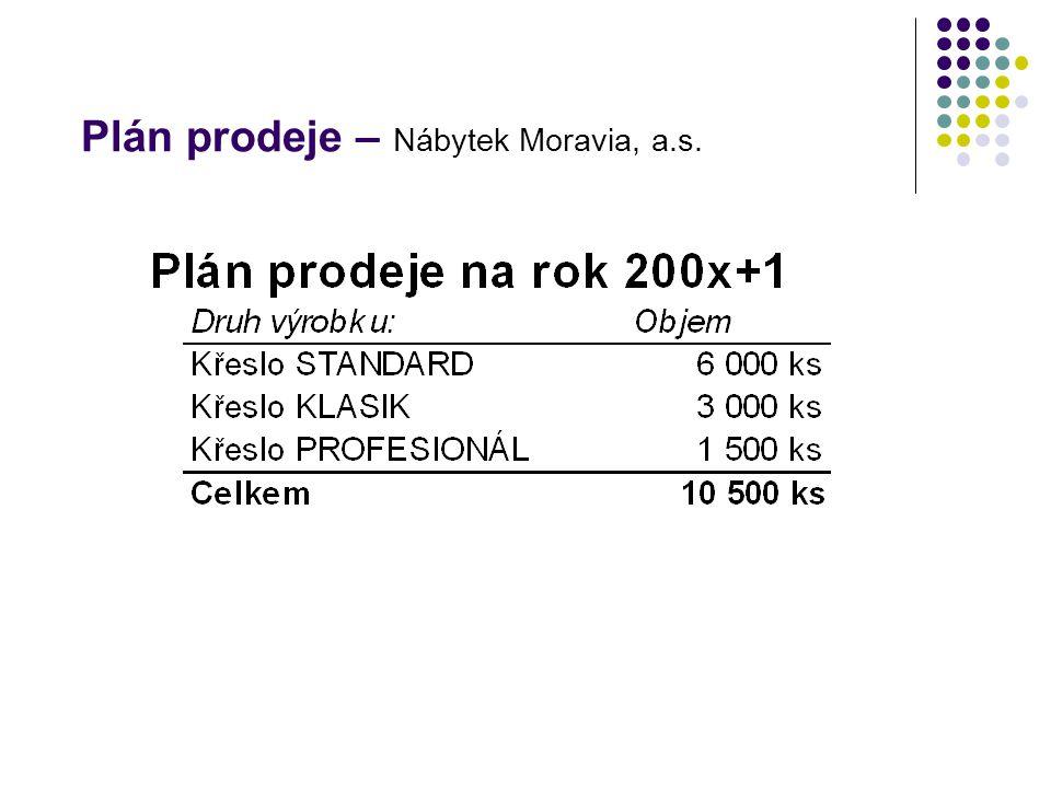 Plán prodeje – Nábytek Moravia, a.s.