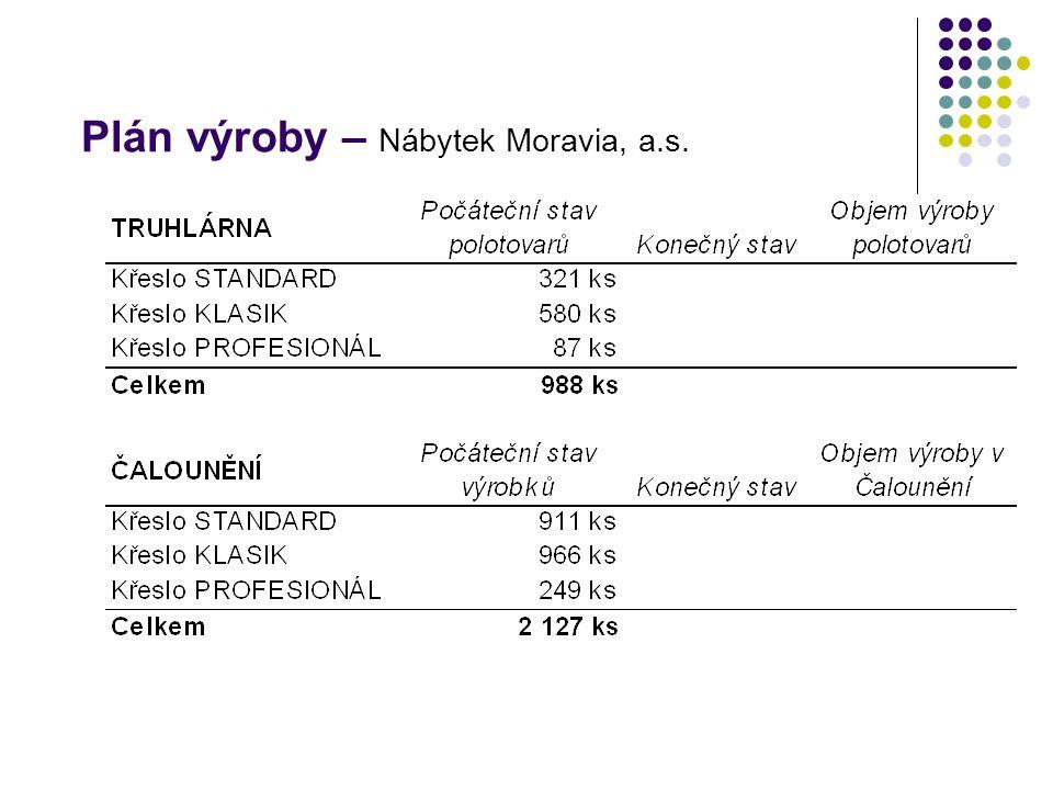 Plán výroby – Nábytek Moravia, a.s.