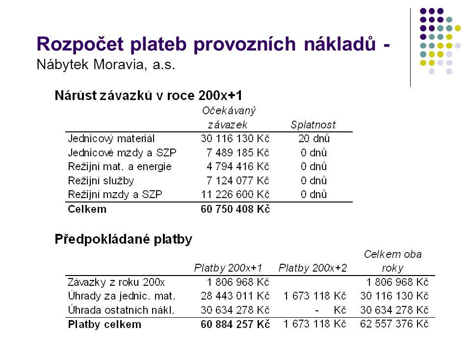 Rozpočet plateb provozních nákladů - Nábytek Moravia, a.s.