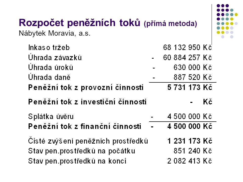 Rozpočet peněžních toků (přímá metoda) Nábytek Moravia, a.s.