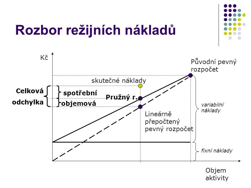 Rozbor režijních nákladů Kč Objem aktivity Původní pevný rozpočet skutečné náklady Lineárně přepočtený pevný rozpočet Celková odchylka Pružný r. fixní