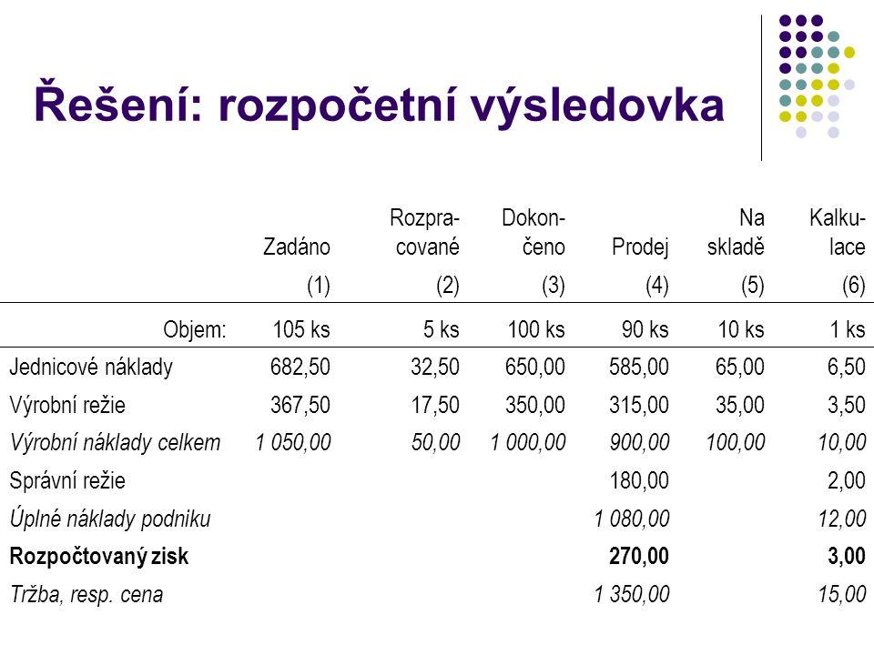 Řešení: rozpočetní výsledovka Zadáno Rozpra- cované Dokon- čenoProdej Na skladě Kalku- lace (1)(2)(3)(4)(5)(6) Objem:105 ks5 ks100 ks90 ks10 ks1 ks Je