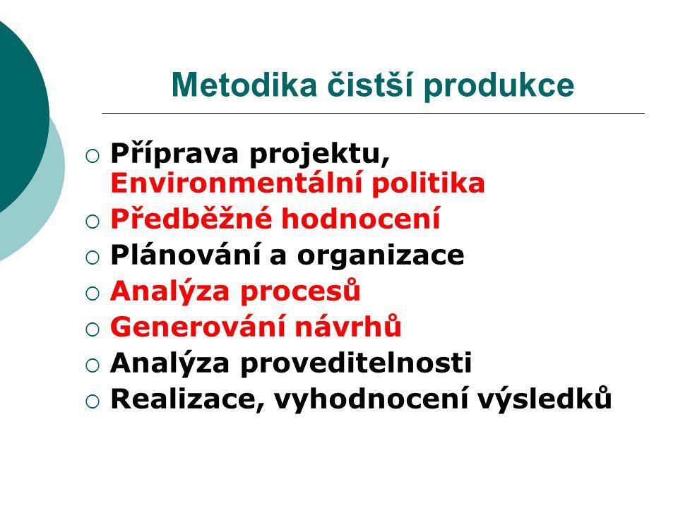 Metodika čistší produkce  Příprava projektu, Environmentální politika  Předběžné hodnocení  Plánování a organizace  Analýza procesů  Generování n