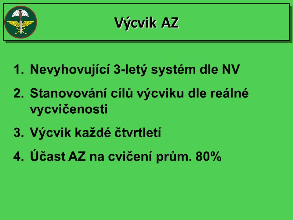 Výcvik AZ 1.Nevyhovující 3-letý systém dle NV 2.Stanovování cílů výcviku dle reálné vycvičenosti 3.Výcvik každé čtvrtletí 4.Účast AZ na cvičení prům.