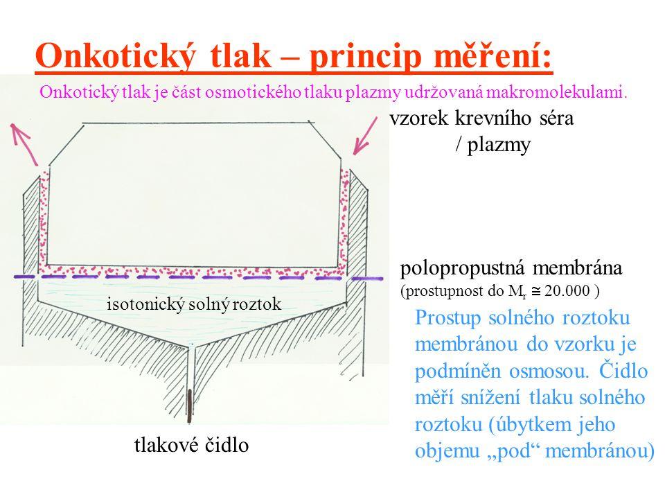 Onkotický tlak – princip měření: vzorek krevního séra / plazmy polopropustná membrána (prostupnost do M r  20.000 ) isotonický solný roztok tlakové čidlo Prostup solného roztoku membránou do vzorku je podmíněn osmosou.