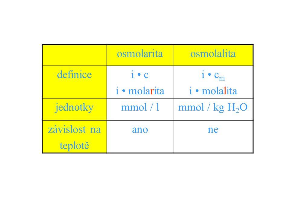 osmolaritaosmolalita definicei c i molarita i c m i molalita jednotkymmol / lmmol / kg H 2 O závislost na teplotě anone