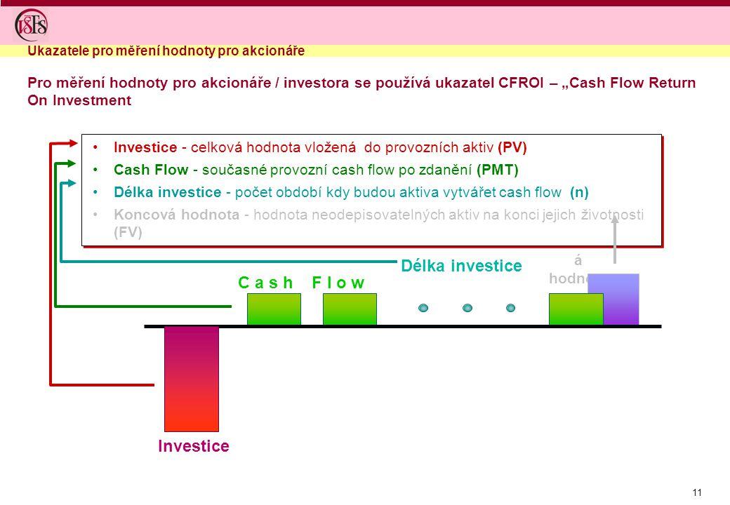 """11 Koncov á hodnota Délka investice C a s h F l o w Investice Investice - celková hodnota vložená do provozních aktiv (PV) Cash Flow - současné provozní cash flow po zdanění (PMT) Délka investice - počet období kdy budou aktiva vytvářet cash flow (n) Koncová hodnota - hodnota neodepisovatelných aktiv na konci jejich životnosti (FV) Investice - celková hodnota vložená do provozních aktiv (PV) Cash Flow - současné provozní cash flow po zdanění (PMT) Délka investice - počet období kdy budou aktiva vytvářet cash flow (n) Koncová hodnota - hodnota neodepisovatelných aktiv na konci jejich životnosti (FV) Pro měření hodnoty pro akcionáře / investora se používá ukazatel CFROI – """"Cash Flow Return On Investment Ukazatele pro měření hodnoty pro akcionáře"""