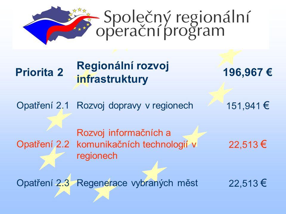 Priorita 2 Regionální rozvoj infrastruktury 196,967 € Opatření 2.1Rozvoj dopravy v regionech 151,941 € Opatření 2.2 Rozvoj informačních a komunikačních technologií v regionech 22,513 € Opatření 2.3Regenerace vybraných měst 22,513 €