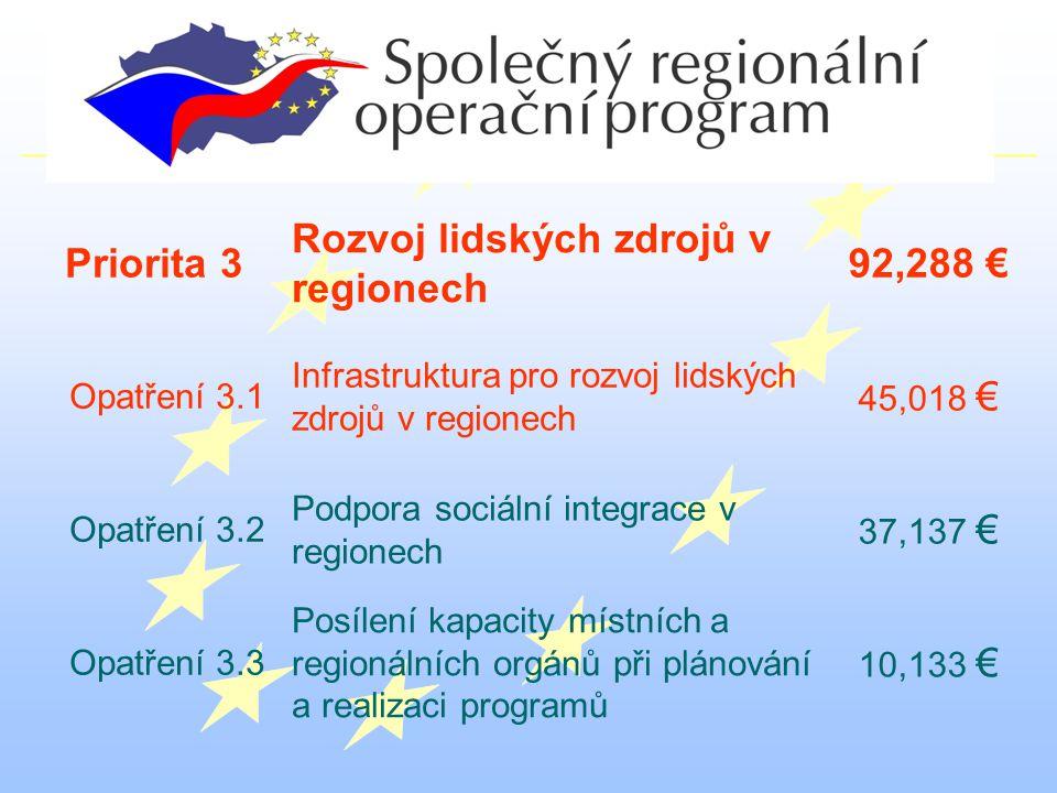 Priorita 3 Rozvoj lidských zdrojů v regionech 92,288 € Opatření 3.1 Infrastruktura pro rozvoj lidských zdrojů v regionech 45,018 € Opatření 3.2 Podpora sociální integrace v regionech 37,137 € Opatření 3.3 Posílení kapacity místních a regionálních orgánů při plánování a realizaci programů 10,133 €