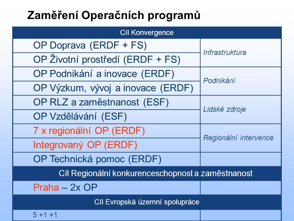 Cíl Konvergence OP Doprava (ERDF + FS) Infrastruktura OP Životní prostředí (ERDF + FS) OP Podnikání a inovace (ERDF) Podnikání OP Výzkum, vývoj a inovace (ERDF) OP RLZ a zaměstnanost (ESF) Lidské zdroje OP Vzdělávání (ESF) 7 x regionální OP (ERDF) Regionální intervence Integrovaný OP (ERDF) OP Technická pomoc (ERDF) Cíl Regionální konkurenceschopnost a zaměstnanost Praha – 2x OP Cíl Evropská územní spolupráce 5 +1 +1 Zaměření Operačních programů