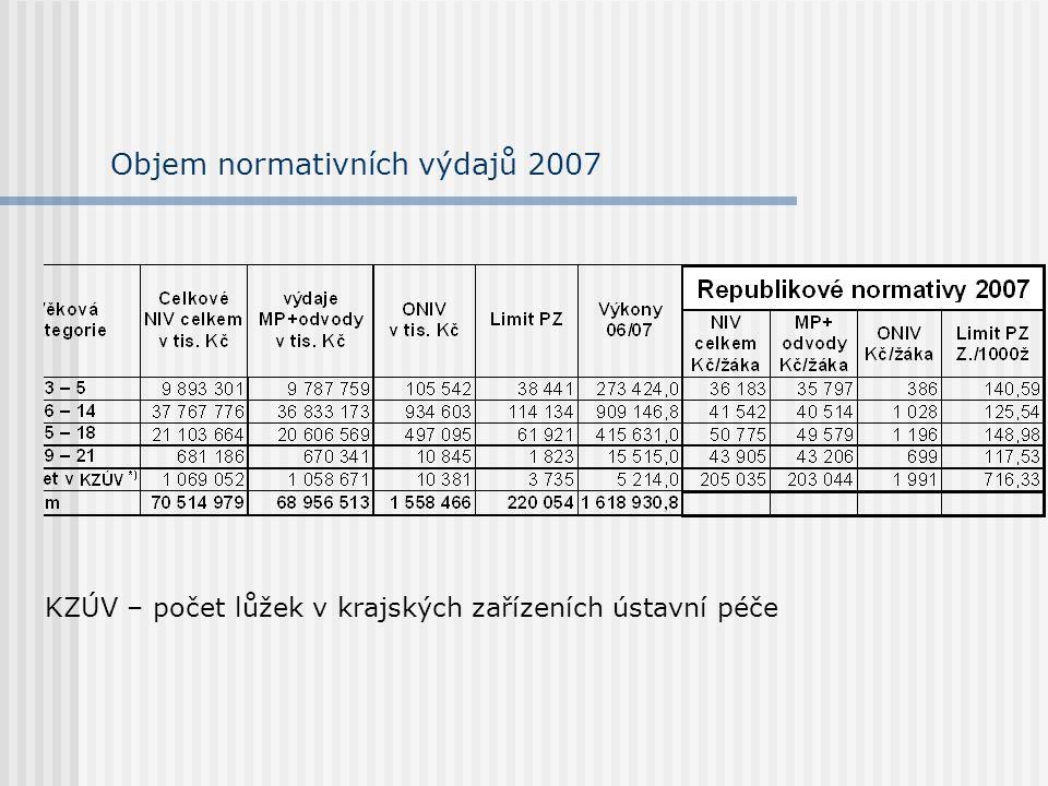Objem normativních výdajů 2007 KZÚV – počet lůžek v krajských zařízeních ústavní péče