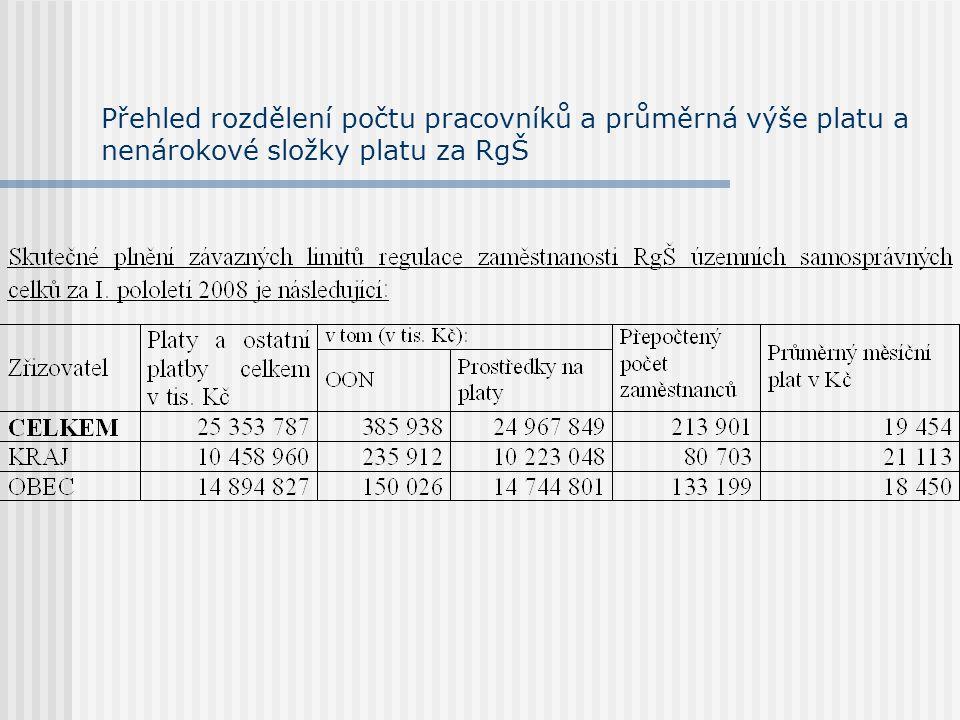 Přehled rozdělení počtu pracovníků a průměrná výše platu a nenárokové složky platu za RgŠ