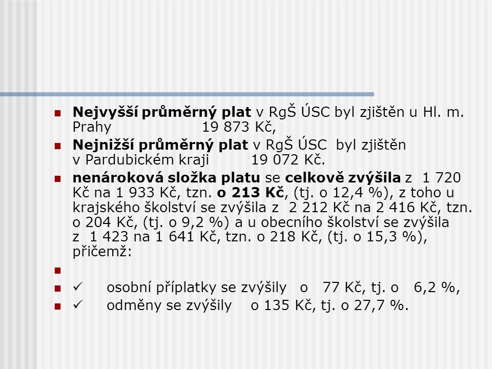 Nejvyšší průměrný plat v RgŠ ÚSC byl zjištěn u Hl. m. Prahy19 873 Kč, Nejnižší průměrný plat v RgŠ ÚSC byl zjištěn v Pardubickém kraji 19 072 Kč. nená