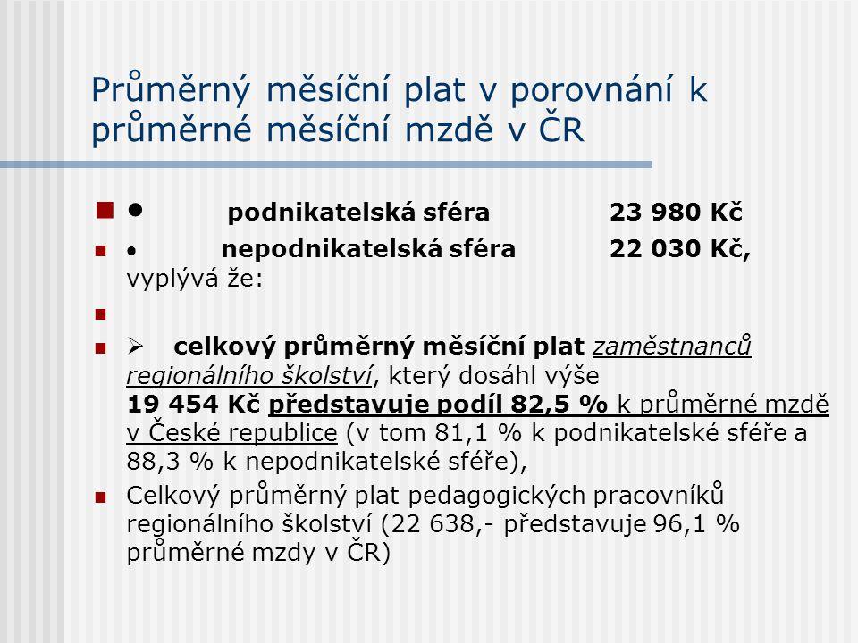 Průměrný měsíční plat v porovnání k průměrné měsíční mzdě v ČR  podnikatelská sféra 23 980 Kč  nepodnikatelská sféra22 030 Kč, vyplývá že:  celkový