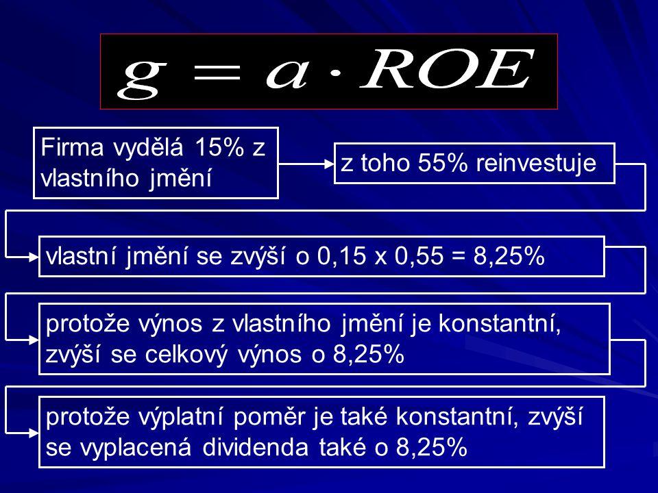 Výpočet růstu dividend g: Firma vydělá 15% z vlastního jmění z toho 55% reinvestuje vlastní jmění se zvýší o 0,15 x 0,55 = 8,25% protože výnos z vlast