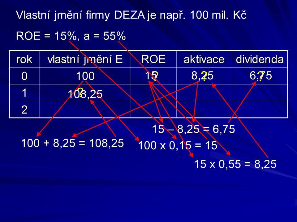 ? Vlastní jmění firmy DEZA je např. 100 mil. Kč ROE = 15%, a = 55% rok vlastní jmění E ROEaktivacedividenda 0100 1 2 15 100 x 0,15 = 15 8,25 15 x 0,55