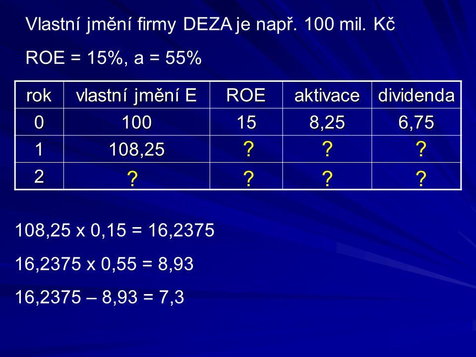 Vlastní jmění firmy DEZA je např. 100 mil. Kč ROE = 15%, a = 55% rok vlastní jmění E ROEaktivacedividenda 0100158,256,75 1108,25 2 ? 108,25 x 0,15 = 1