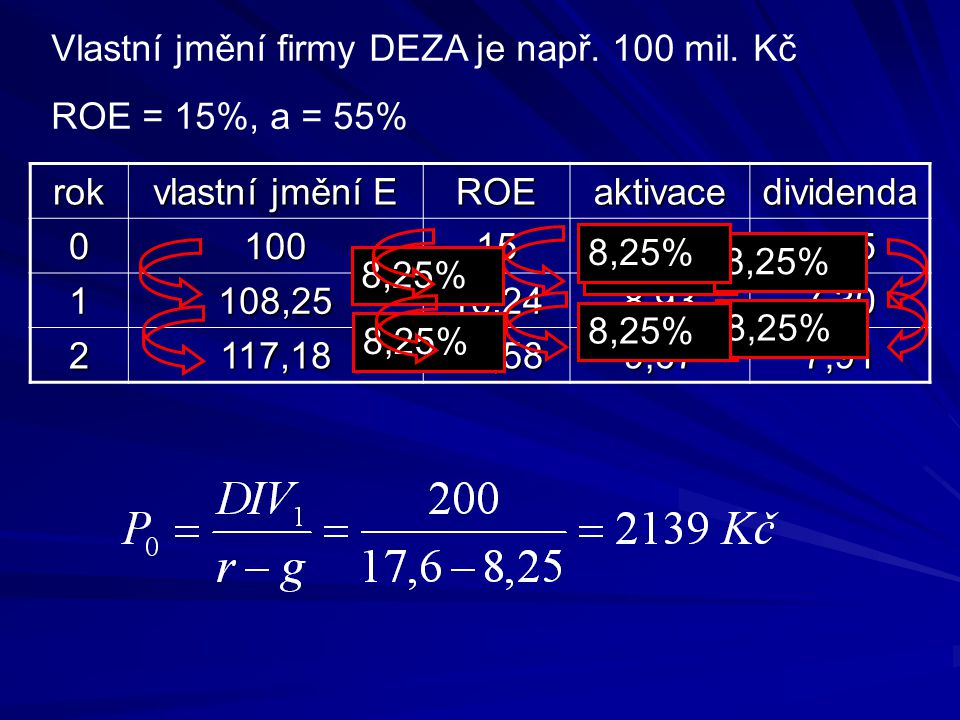 Vlastní jmění firmy DEZA je např. 100 mil. Kč ROE = 15%, a = 55% rok vlastní jmění E ROEaktivacedividenda 0100158,256,75 1108,2516,248,937,30 2117,181