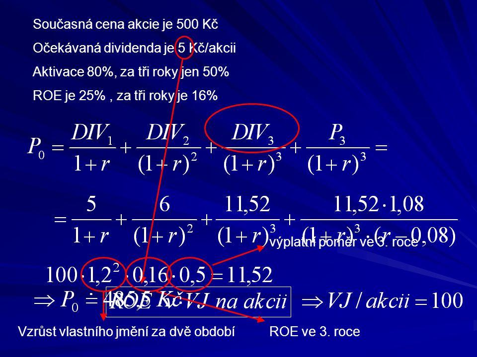 Současná cena akcie je 500 Kč Očekávaná dividenda je 5 Kč/akcii Aktivace 80%, za tři roky jen 50% ROE je 25%, za tři roky je 16% Vzrůst vlastního jměn