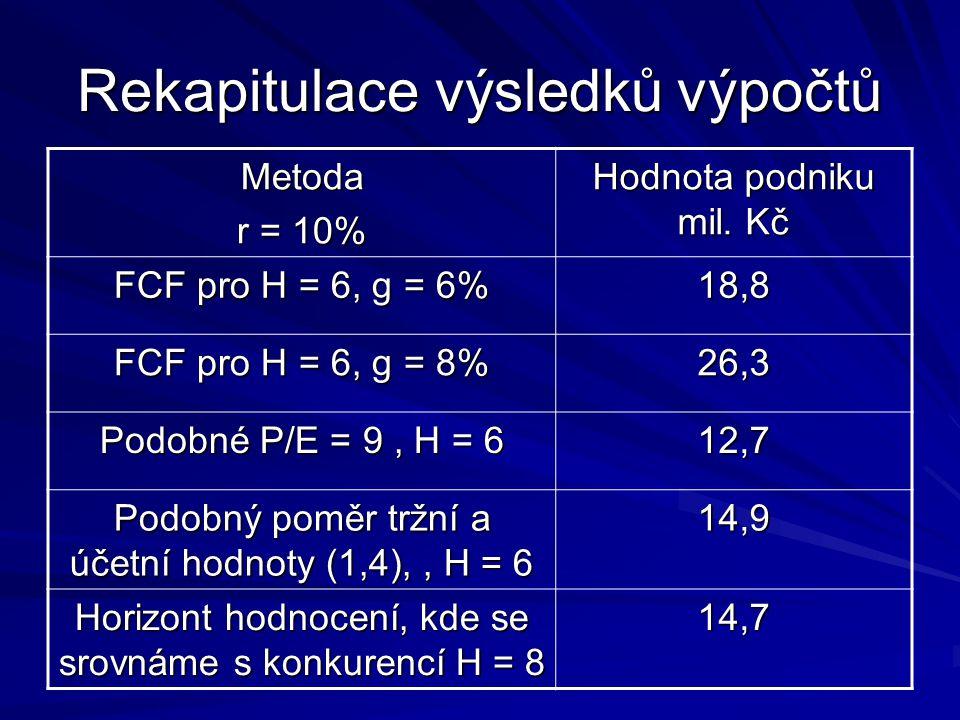 Rekapitulace výsledků výpočtů Metoda r = 10% Hodnota podniku mil. Kč FCF pro H = 6, g = 6% 18,8 FCF pro H = 6, g = 8% 26,3 Podobné P/E = 9, H = 6 12,7