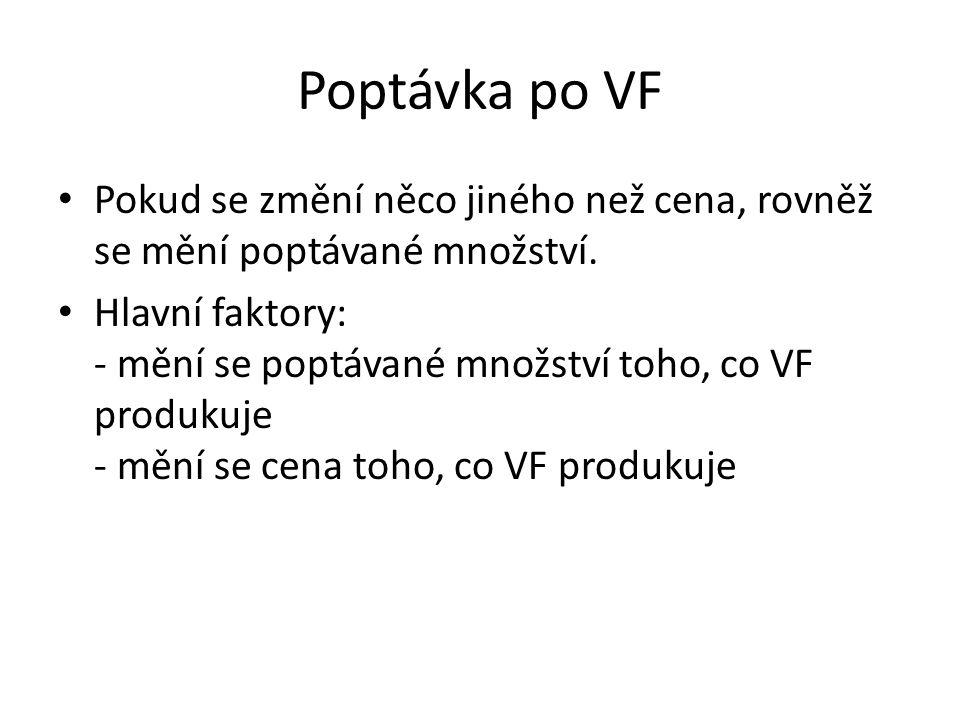 Poptávka po VF Pokud se změní něco jiného než cena, rovněž se mění poptávané množství. Hlavní faktory: - mění se poptávané množství toho, co VF produk