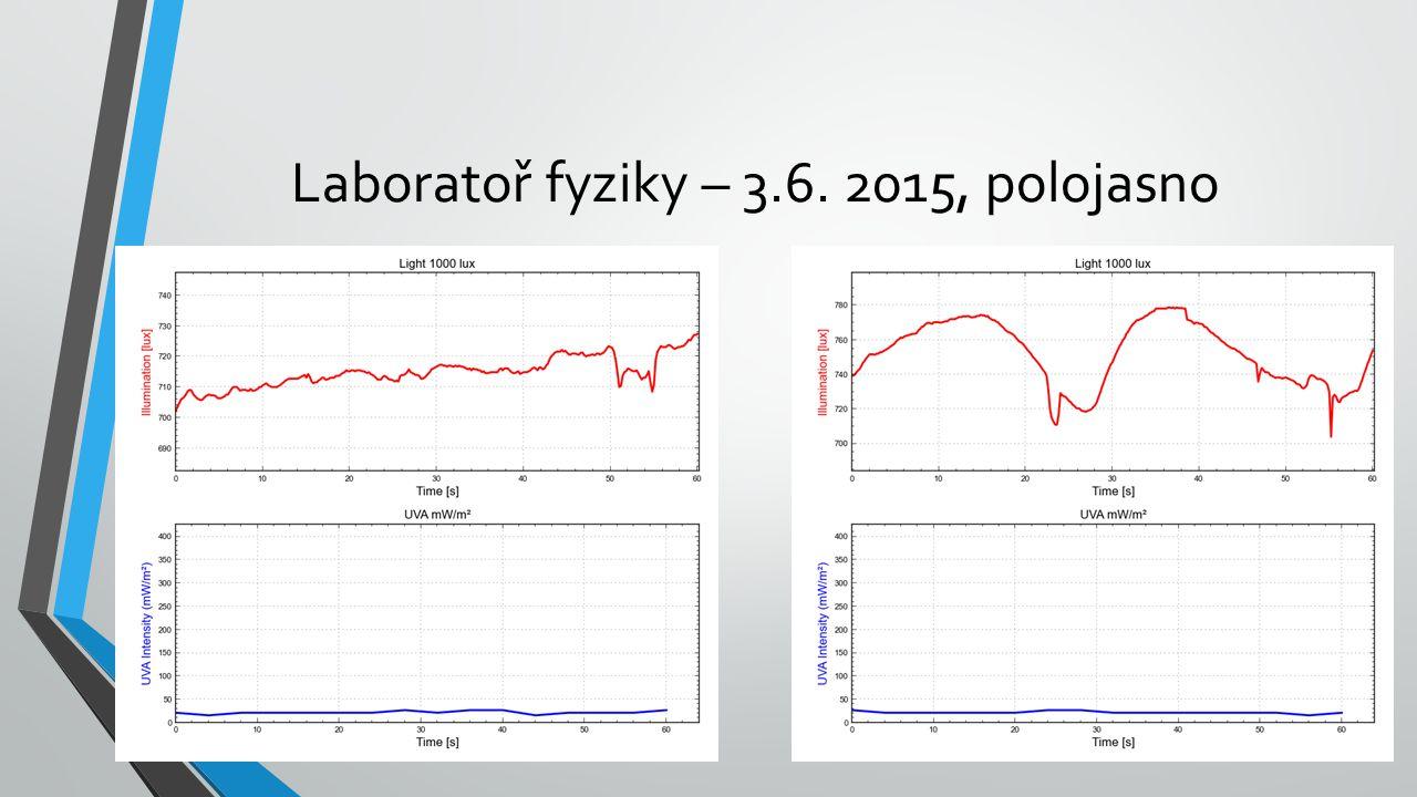 Laboratoř fyziky – 3.6. 2015, polojasno