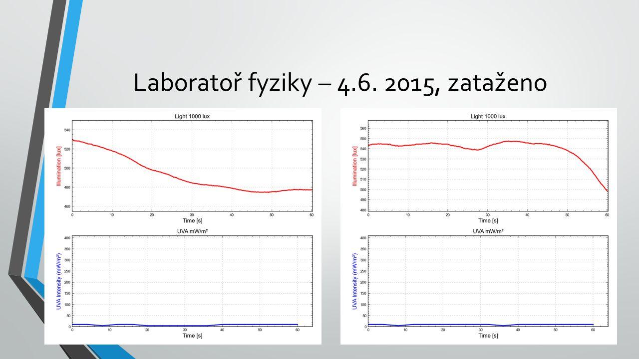 Laboratoř fyziky – 4.6. 2015, zataženo