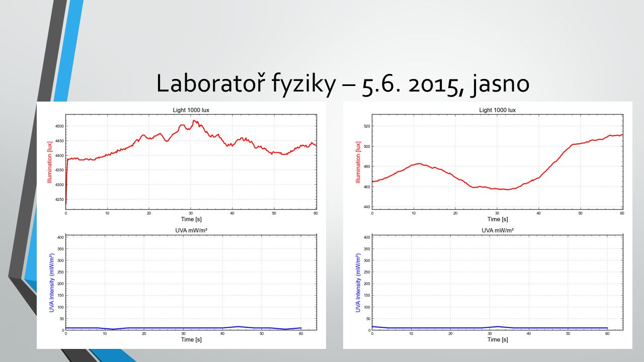 Laboratoř fyziky – 5.6. 2015, jasno