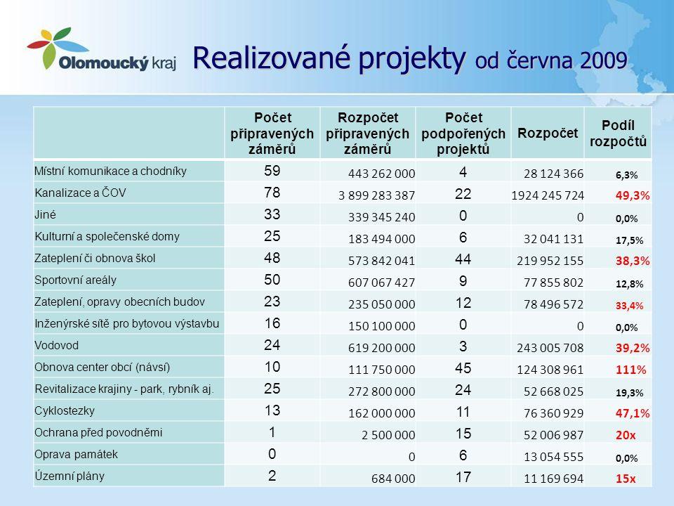 Realizované projekty od června 2009... Počet připravených záměrů Rozpočet připravených záměrů Počet podpořených projektů Rozpočet Podíl rozpočtů Místn