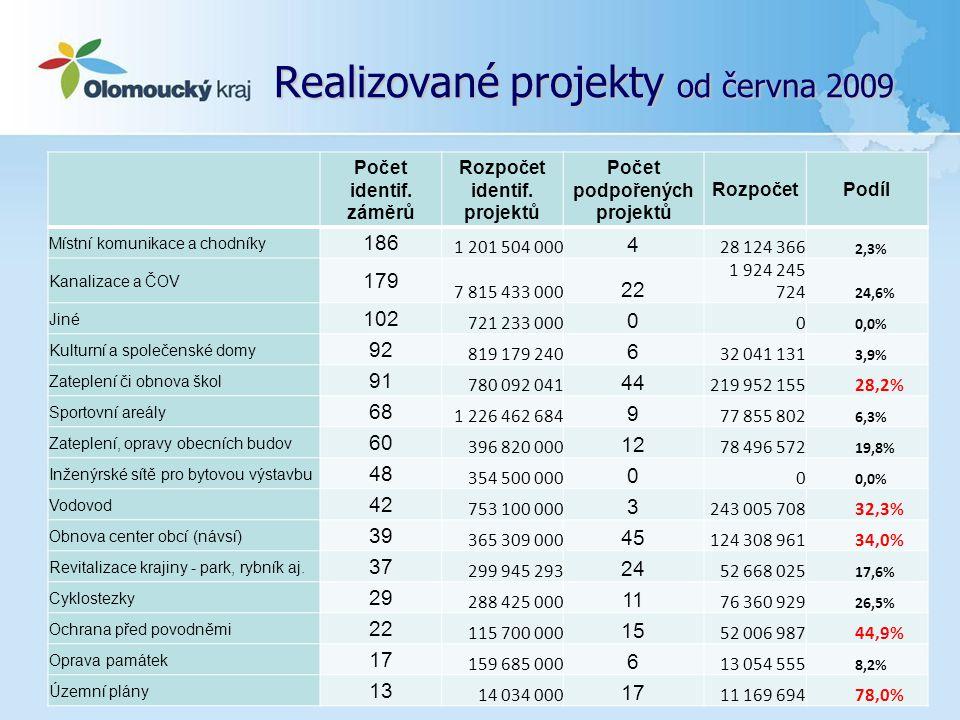 Realizované projekty od června 2009... Počet identif. záměrů Rozpočet identif. projektů Počet podpořených projektů RozpočetPodíl Místní komunikace a c