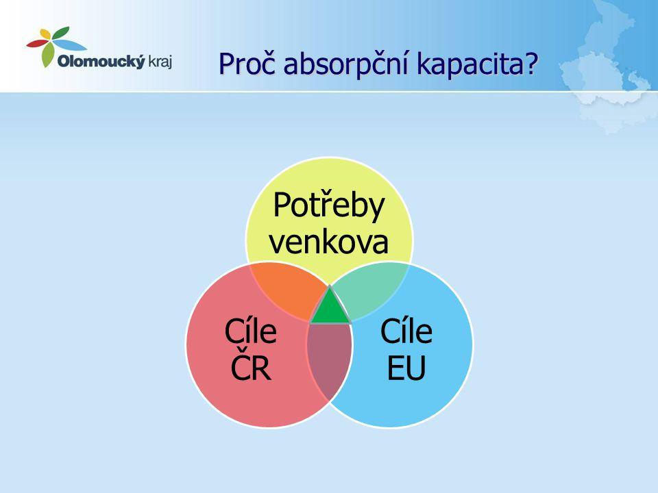 Proč absorpční kapacita? Potřeby venkova Cíle EU Cíle ČR