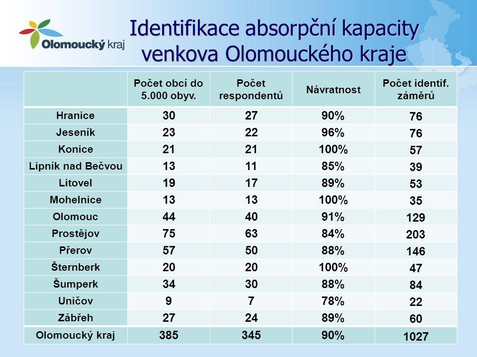 Identifikace absorpční kapacity venkova Olomouckého kraje... Počet obcí do 5.000 obyv. Počet respondentů Návratnost Počet identif. záměrů Hranice 3027