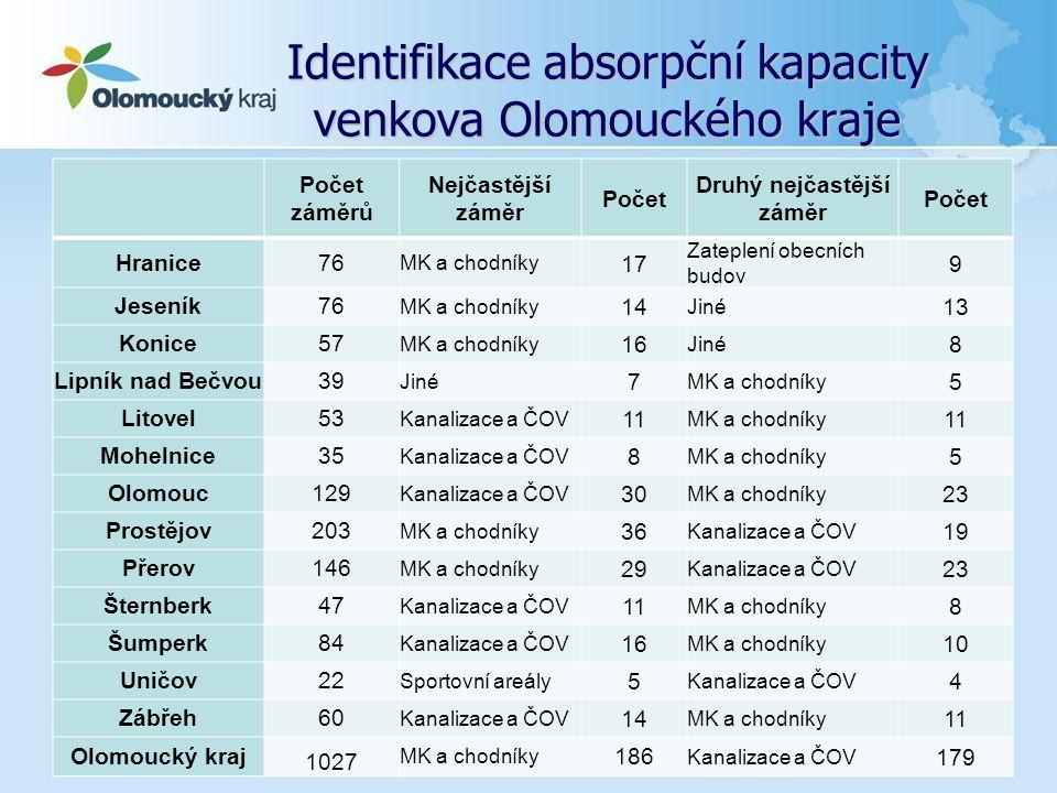 Identifikace absorpční kapacity venkova Olomouckého kraje... Počet záměrů Nejčastější záměr Počet Druhý nejčastější záměr Počet Hranice76 MK a chodník