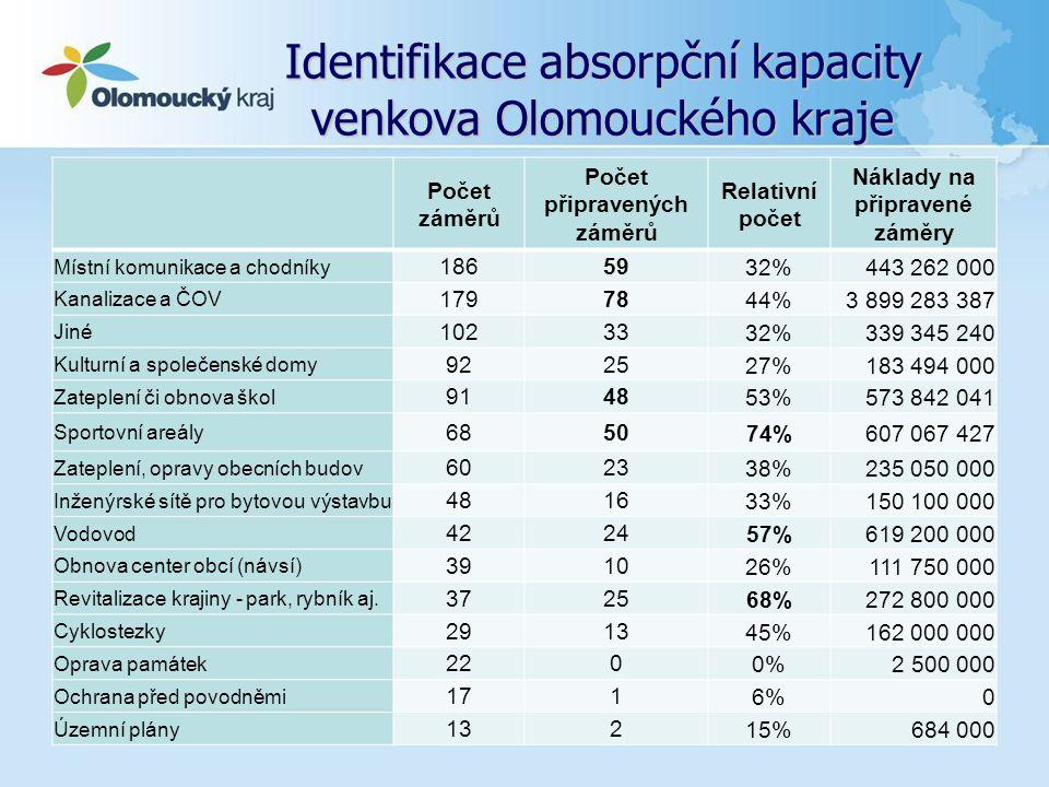 Identifikace absorpční kapacity venkova Olomouckého kraje... Počet záměrů Počet připravených záměrů Relativní počet Náklady na připravené záměry Místn